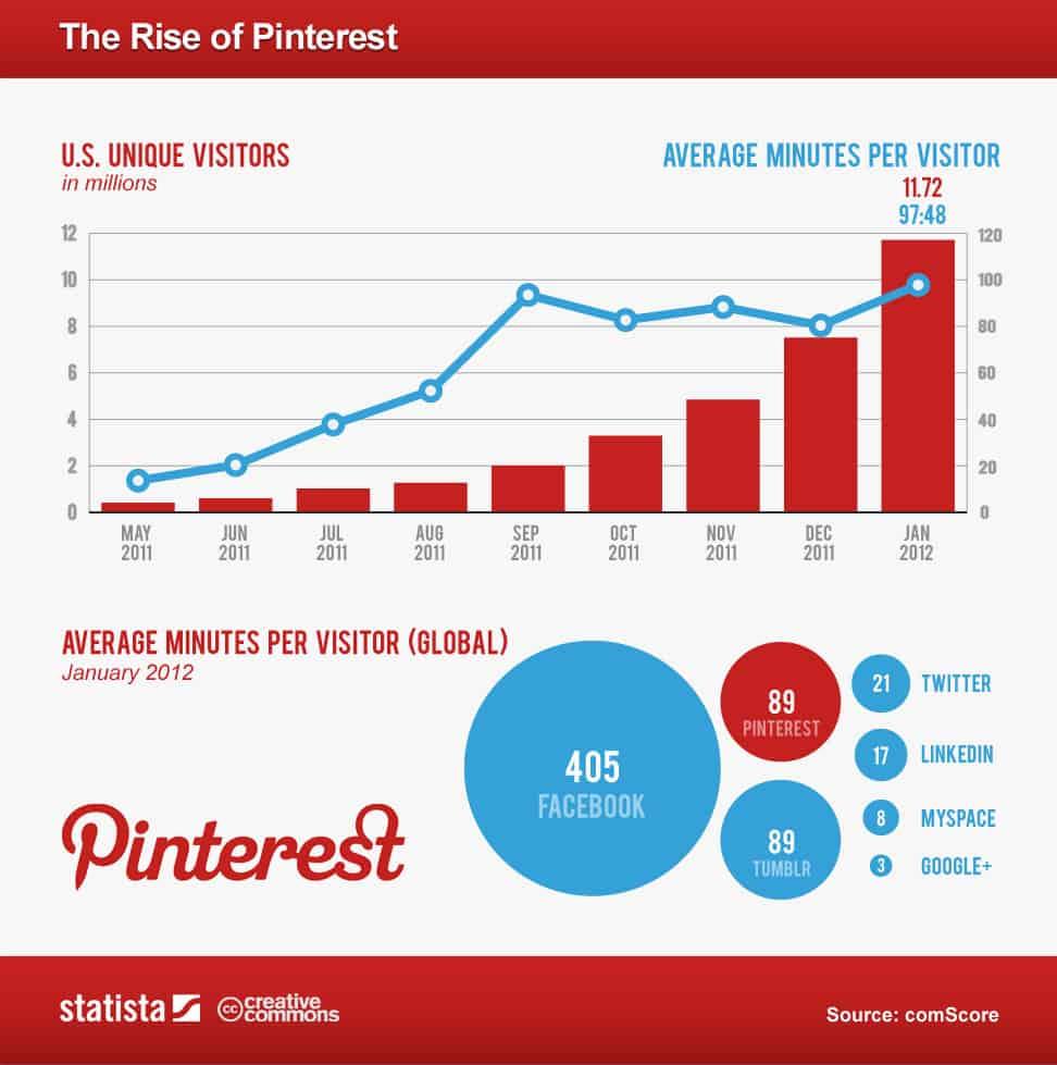 5 Pinterest tips